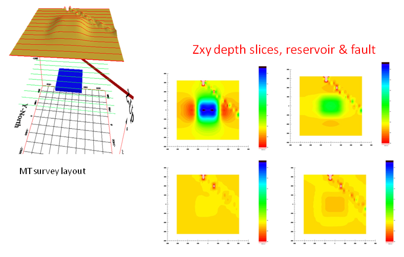 Zxy depth slices, Reservoir and Fault